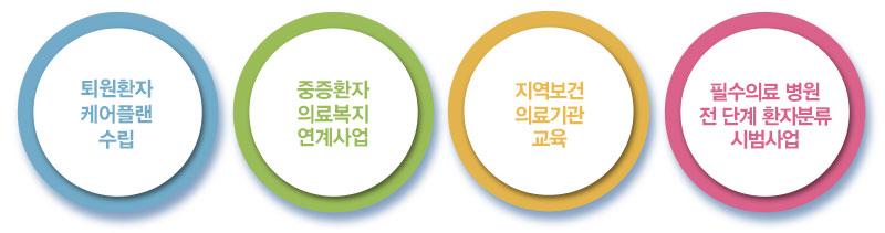권역거점병원사업팀