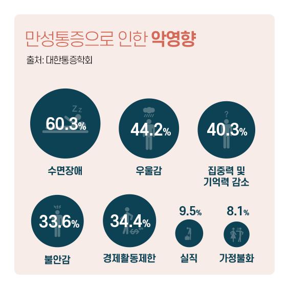 만성통증으로 인한 악영향 통계