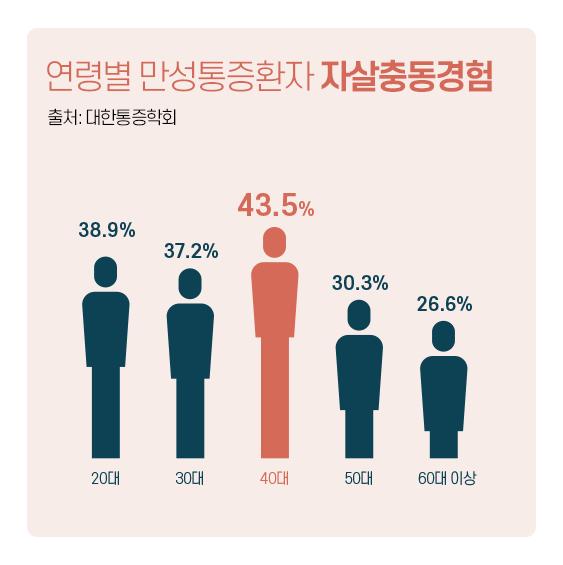 연령별 만성통증환자 자살충동경험 통계
