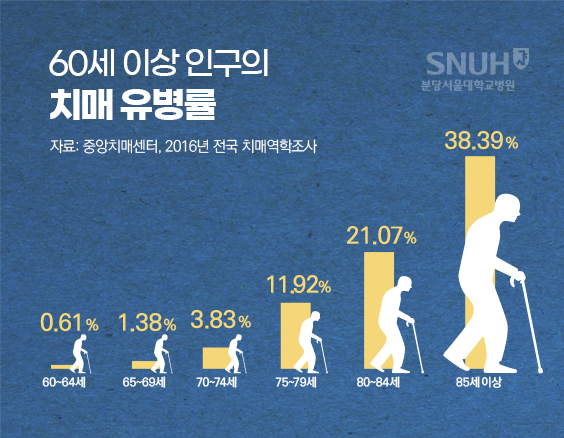60세 이상 인구의 치매 유병률 (자료: 중앙치매센터, 2016년 전국 치매역학조사). 60~64세 : 0.61%, 65~69세 : 1.38%, 70세~74세 : 3.83%, 75~79세 : 11.92%, 80~84세 : 21.07%, 85세이상 : 38.39%