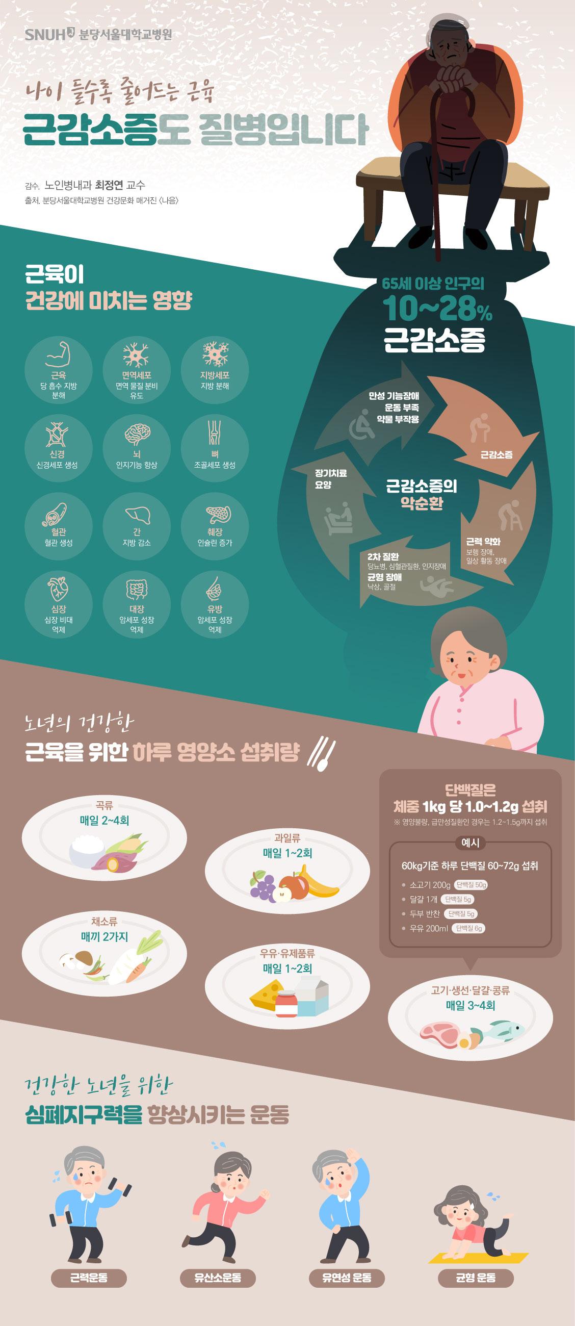 나이 들수록 중어드는 근유. 근감소증도 질병입니다. 감수, 노인병내과 최정연 교수, 출처. 분당서울대학교병원 건강문화매거진(나음).