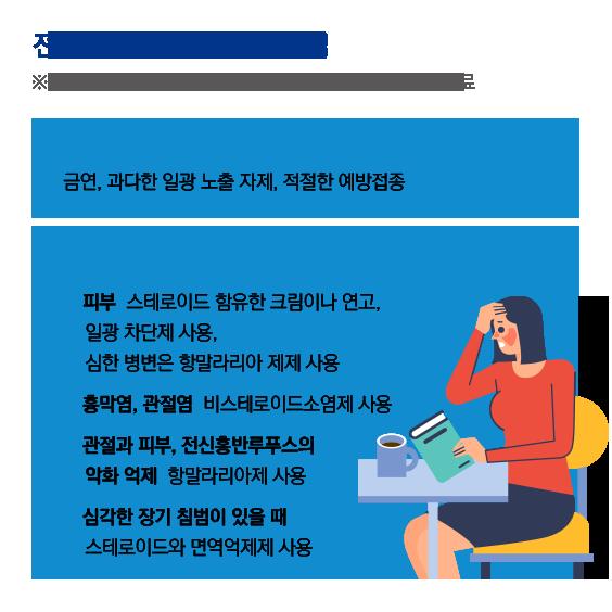 전신홍반루푸스 치료방법(개인마다 증상과 부작용이 달라 상황에 따라 개별화하여 치료). 비약물적 치료 : 금연, 과다한 일광 노출 자제 적절한 예방접종. 약물적 치료 : 1)치료 - 스테로이드 함유한 크림이나 연고, 일광 차단제 사용, 심한 병변은 항말라리아 제제 사용. 2) 흉막염, 관절염 : 비스테로이드소염제 사용. 3) 관절과 피부, 전신홍반루푸스의 악화 억제 : 항말라리아제 사용. 4)심각한 장기 침범이 있을 때 - 스테로이드와 면역억제제 사용.