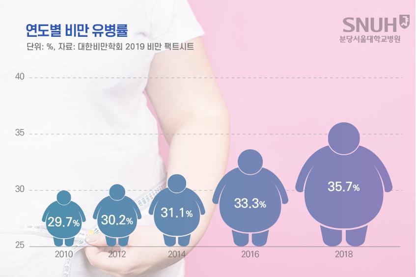 연도별 비만 유병률