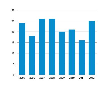 치료결과 2005~2012년